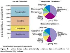 USA CO2 emission sources