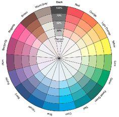 Good color wheel - Home Decoratings Colour Pallette, Colour Schemes, Color Combinations, Color Trends, Color Mixing Guide, Color Mixing Chart, Colour Wheel Theory, Color Psychology, Art Plastique