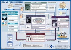 ITIL/ITSM, ITIL V3 Process Model, Infographic