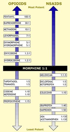 Opioid Strength Comparison Chart