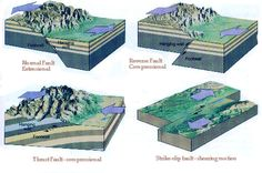 Types of faults | II
