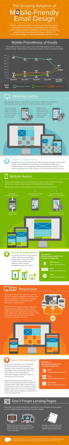 Infographic: The Growing Adoption of Mobile-Friendly Email Design - Email Marketing Rules