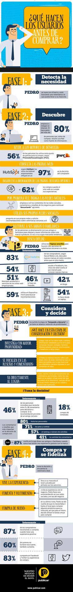 Qué hacen los usuarios antes de comprar #infografia