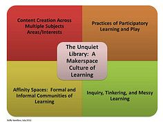 Maker spaces – Engaging libraries in their communities for innovation and economic growth Posted on November 15th,2012 by Valerie Ryder  CC...