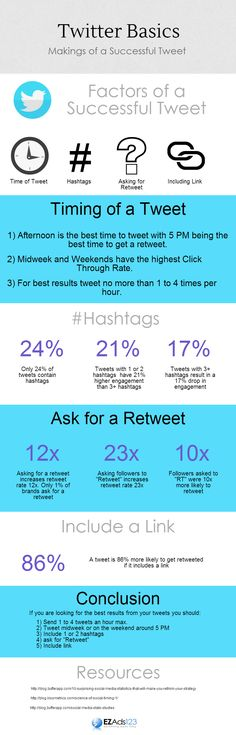 What makes for a successful tweet on Twitter? From EZAds123 Blog - Tips to making your tweet more engaging.