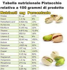 Proprietà e benefici pistacchio