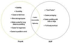 Kayak vs Sup Venn Diagram Outdoor Apparel, Water Sports, Paddle, Kayaking, Diagram, Workout, Adventure Time, Kayaks, Outdoor Clothing