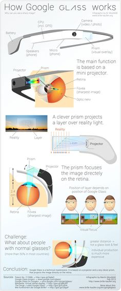 This is how Google Glass actually works. Infographic by Martin Missfeldt, mashable. #Infographic #Google_Glass