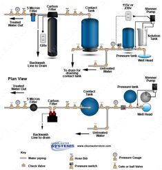 Well Water System, Water Well, Water Systems, Reverse Osmosis Water Filter, Reverse Osmosis System, Home Water Filtration, Water Purification, Vw T3 Syncro, Whole House Water Filter