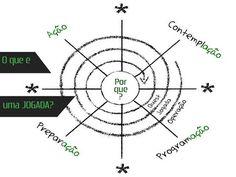 #AJogada | Metodologia para gamificação de projetos