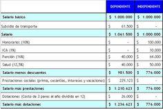 salarios#2 by Dinerocom, via Flickr