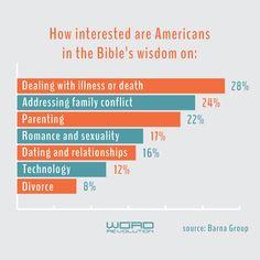 Bible statistic #churchcomm #churchcommunication #churchgraphics