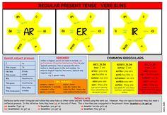 Sara Jaén_AS Present Tense suns mat, Spanish Present Tense Regular & Irregular verbs.