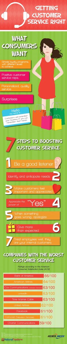 Today's infographic is all about getting customer service right. This infographic dives into what customers want and ways to boost customer service. Customer Service Strategy, Customer Service Training, Customer Experience, Customer Support, Sales And Marketing, Marketing Digital, Online Marketing, Good Listener, Business Inspiration