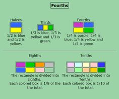 "This is an image from this resource on the Internet4Classrooms' ""Second Grade Math help on standardized tests, fractions"" resource page:    Fractions: Fourths.    Using fourths, determine the fraction for the blue part of the rectangle."
