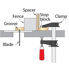 Table saw stop block