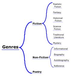 Genre Studies with Elementary students