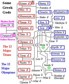 family unity in greek and egyptian List of gods and goddesses of the following cultures celtic, norse, roman, greek (titans and olympians), egyptian, sumerian, indian, chinese.