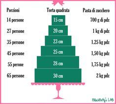 BlackBetty'sLab: Porzionatura, dimensioni e pasta di zucchero !