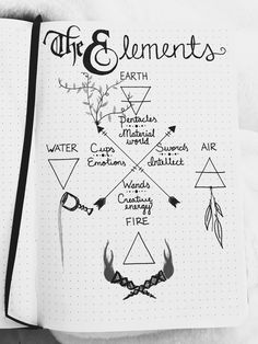 Elemental Book of Shadows page. Elemental Book of Shadows page. Magick Spells, Wiccan Witch, Witchcraft, Wiccan Art, Grimoire Book, Eclectic Witch, Witch Spell, Modern Witch, Witch Aesthetic