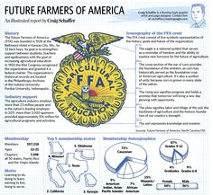Sketchbook- Jan. 23. A close look at the Future Farmers of America. #FFA #future_farmers_of_america