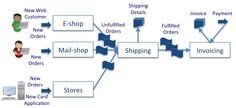 #Ecommerce Solutions with well-defined #shopping cart software can now integrate with critical business systems for sleek sales processes... http://goo.gl/NXbHQm #orderprocessing solution