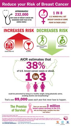 Lower Your Risk for Breast Cancer