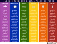 126 Bloom's Digital Taxonomy Verbs For Digital Learning by TeachThought Staff At TeachThought, we're enthusiastic supporters of any learning taxonomy. (We even created our own, the TeachThought Learning Taxonomy.) Put simply, learning taxonomies help us think about how learning happens. Even if they're 'not good' as we've often seen the DOK framework described, they still …