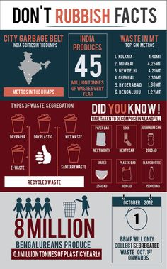 Infographic created to promote waste segregation piloted recently in Bangalore, India.