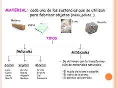 MATERIAL: cada una de las sustancias que se utilizan para fabricar objetos (mesa, pelota…). TIPOS Naturales Artificiales A...