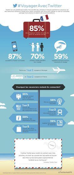 Comment les voyageurs utilisent Twitter / How travelers use Twitter #Tourisme #Tourism