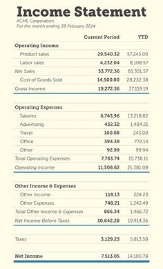 An Income Statement Is A Financial That Reports Companys Performance Over Specific Accounting Period