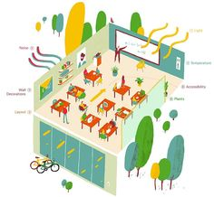 The perfect classroom environment/setup according to science. Light, noise, temp, layout, plants, wall decorations, etc. Classroom Layout, Classroom Organisation, Classroom Design, Future Classroom, School Classroom, Classroom Management, Classroom Decor, Modern Classroom, History Classroom
