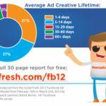 La pubblicità su Facebook nel 2012 [Infografica]