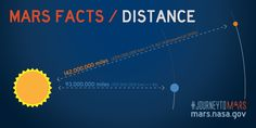 Share about Mars Facts: Mars Distance