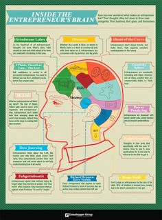 inside the head of an entrepreneur