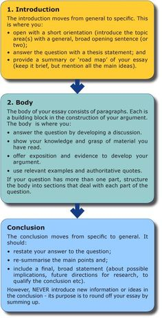 cool what is an illustration essay definition structure steps to follow - Writing An Essay Format