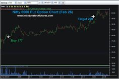 NIFTY  6000 PUT OPT BOUGHT @ 177 TARGET @ 200 REACHED PROFIT  RS.2300/- Visit @ All Our Performancehttp://www.intradaystockfutures.com/  Further  Details  Call @ 9941726770