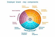 Employer brand - key components