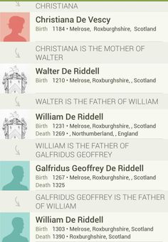 Foster:  My family history via Ancestry Official