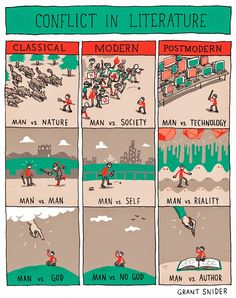 "therumpus: "" Conflict in Literature by Grant Snider "" Man vs. The animation Industry Man vs. The Aya-Monitor Man vs. Stories Always Told From a Male Perspective Artists. Book Writing Tips, Writing Help, Writing Prompts, Better Writing, Writing Ideas, Nice Writing, Conflict In Literature, Ap Literature, Teaching Literature"