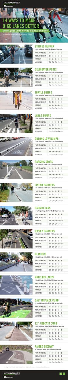 Various bike lane dividers compared, via @peopleforbikes. Visit the slowottawa.ca boards >> http://www.pinterest.com/slowottawa