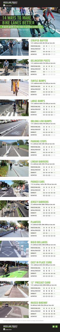 Various bike lane dividers compared, via @peopleforbikes. Visit the slowottawa.ca boards >> http://www.pinterest.com/slowottawa