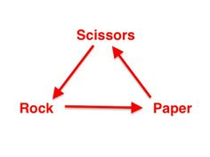 How to beat everyone at Rock Paper Scissors!