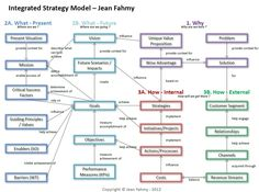 Integrated Strategy Model