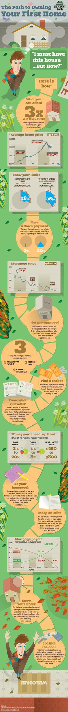 First time home buyer infographic
