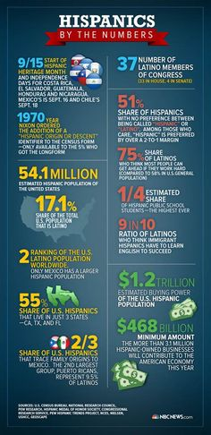 We bet you don't know some of these fascinating numbers relating to the nation's 54 million Latinos.