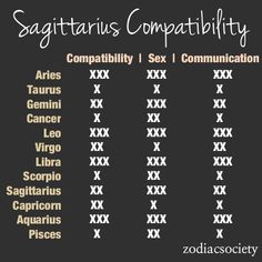 Zodiac Compatibility Charts_Sagittarius_Zodiac Society [1 being the lowest 3 being the highest]