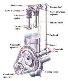 auto mobile engine parts valve diagram car fuse box wiring diagram u2022 rh suntse de Simple Car Engine Car Engine