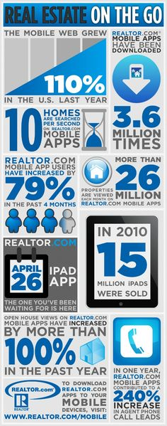 Real estate and mobile technology [Infographic]